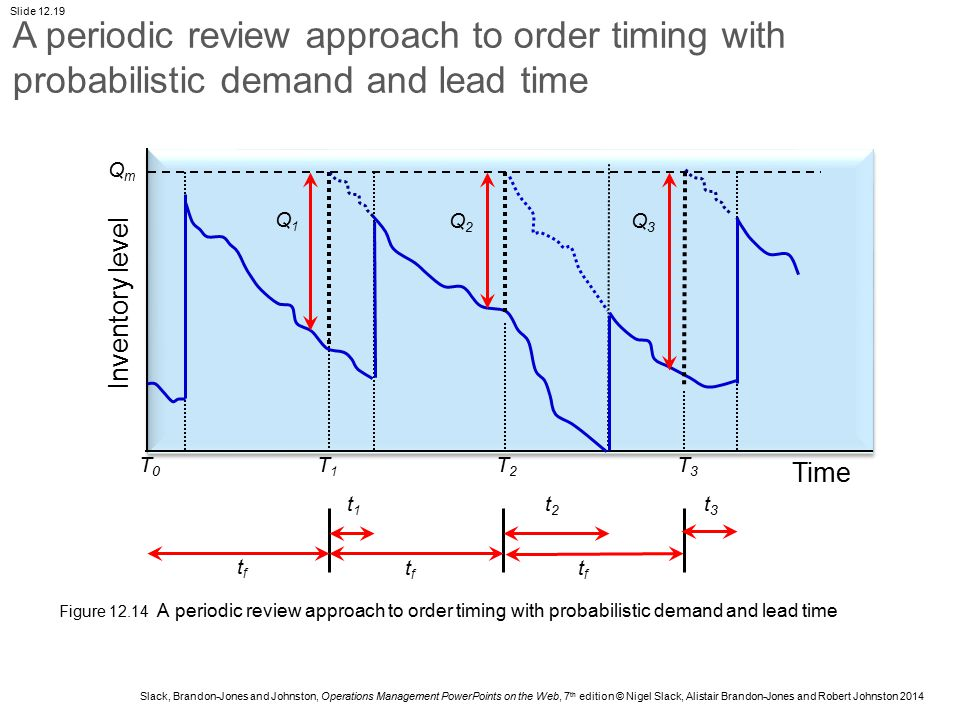 A periodic review approach to order timing with probabilistic demand and lead time