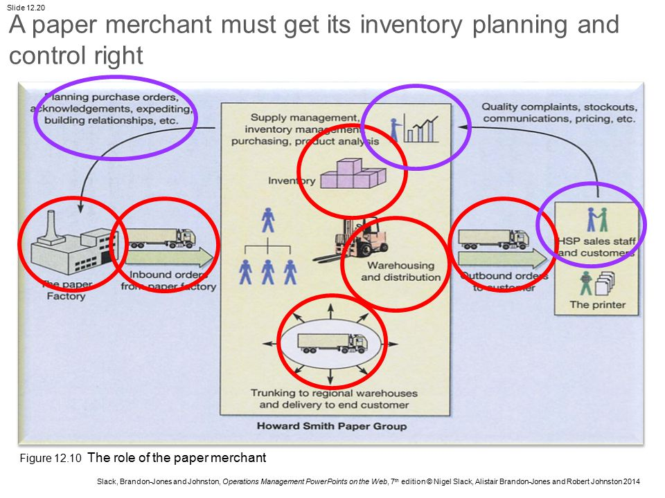 A paper merchant must get its inventory planning and control right
