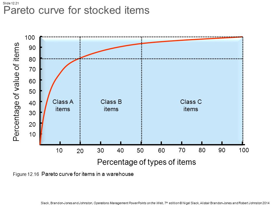 Pareto curve for stocked items