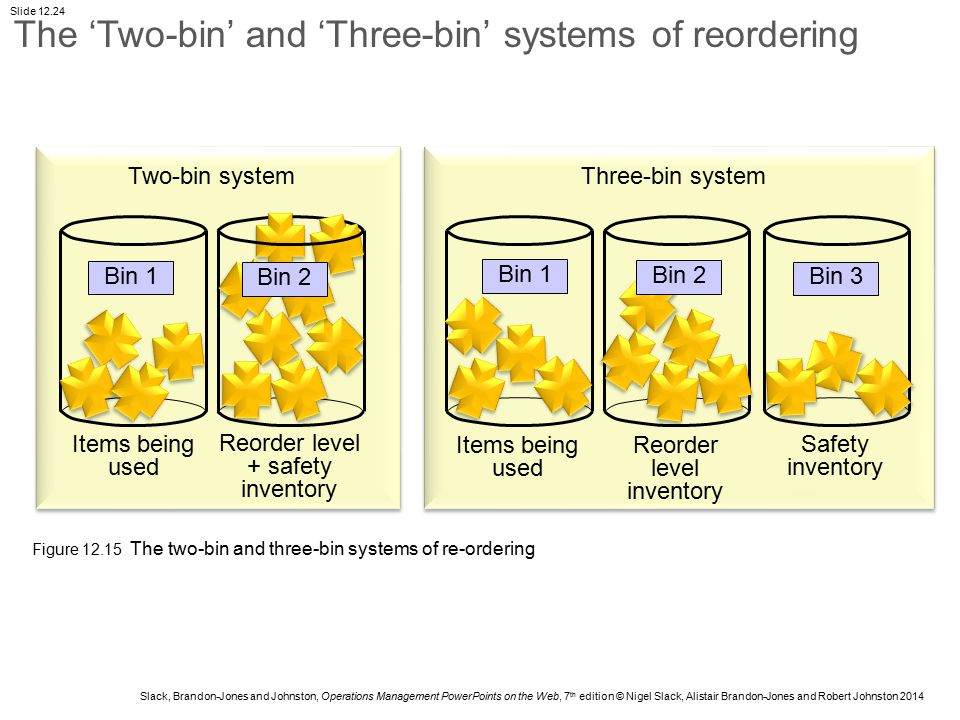 The 'Two-bin' and 'Three-bin' systems of reordering