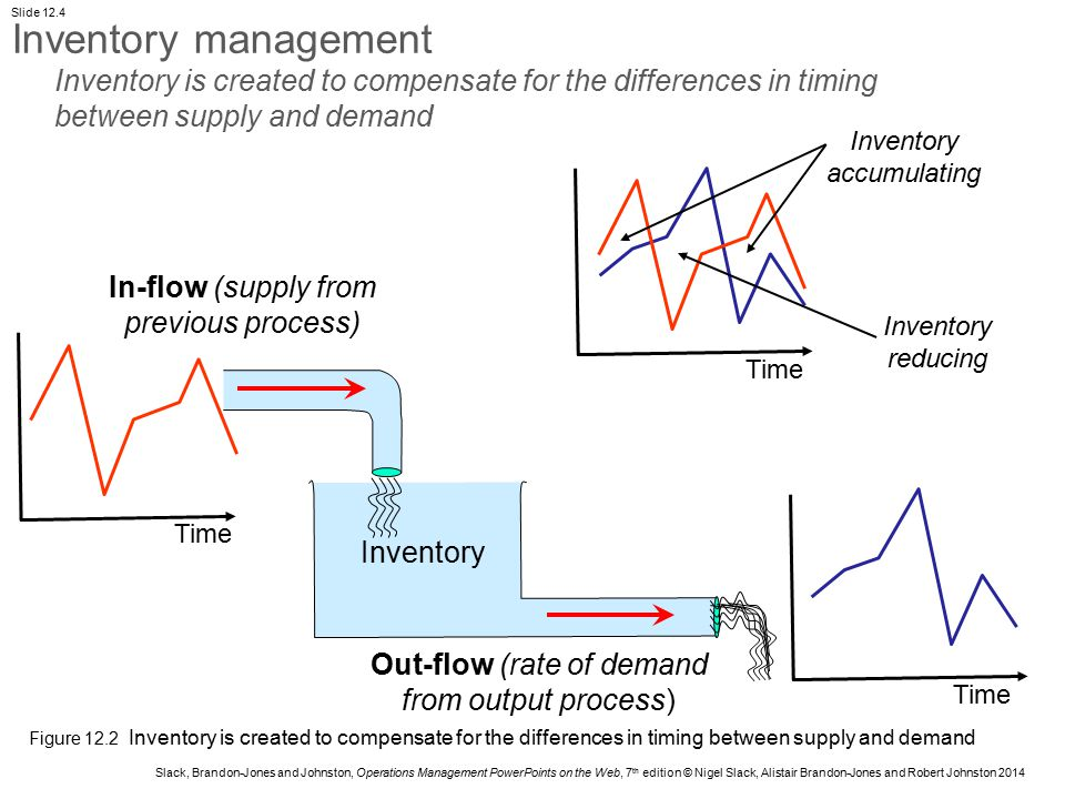 Inventory management Inventory is created to compensate for the differences in timing between supply and demand.
