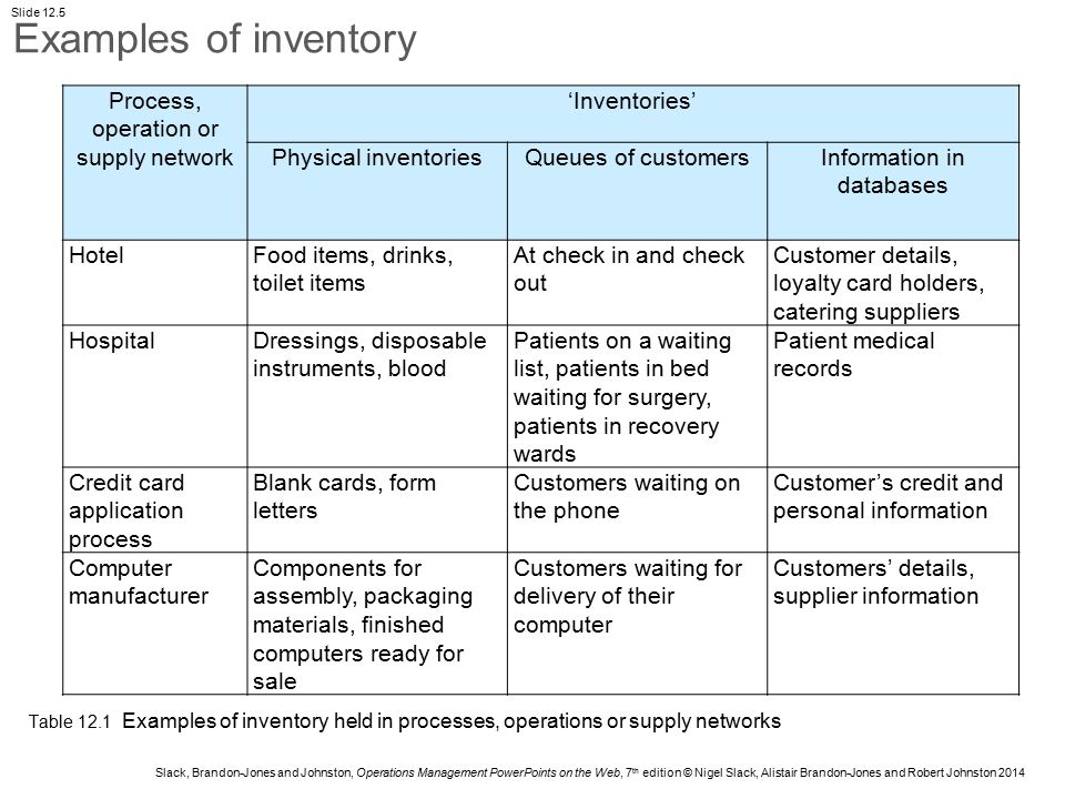 Chapter 12 inventory management ppt video online download for Abc motor credit inventory
