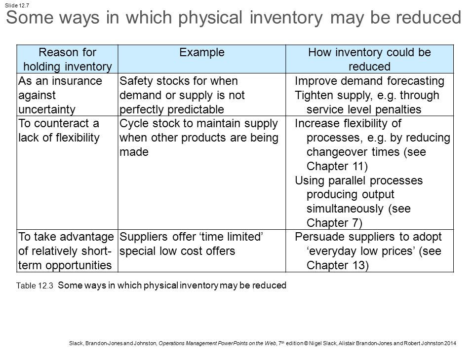 Some ways in which physical inventory may be reduced