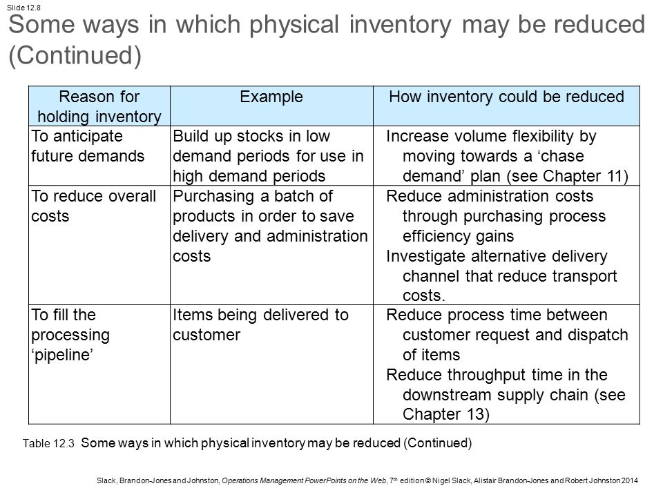 Some ways in which physical inventory may be reduced (Continued)