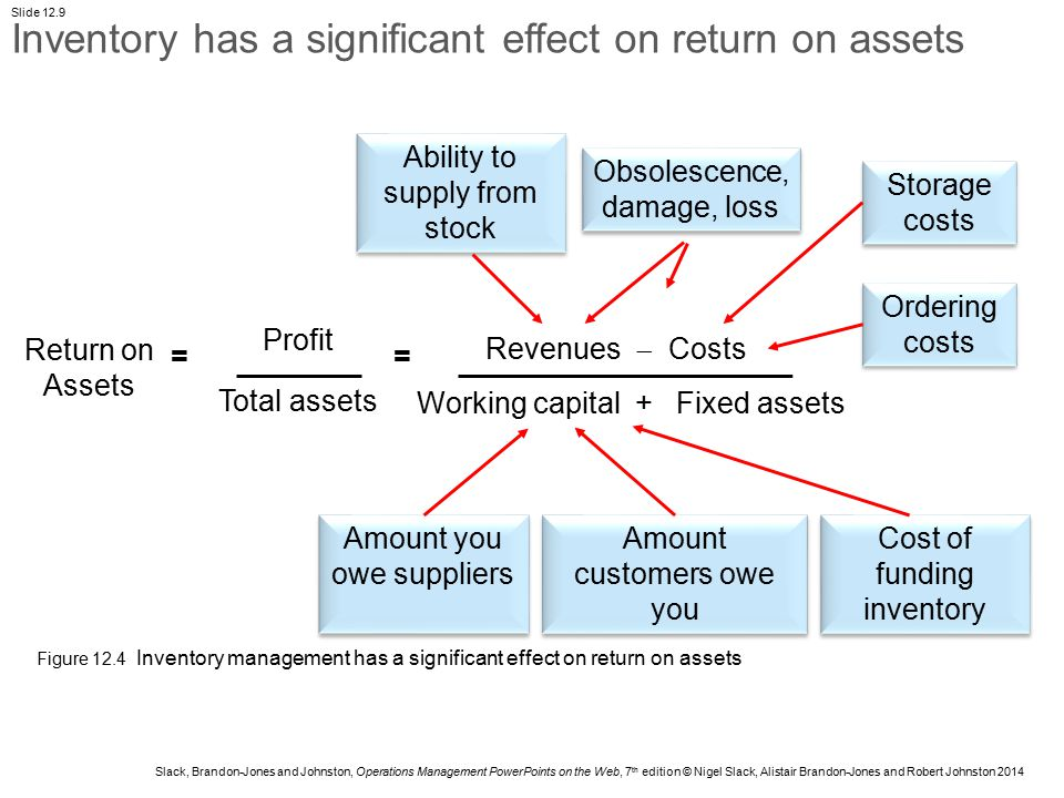 Inventory has a significant effect on return on assets