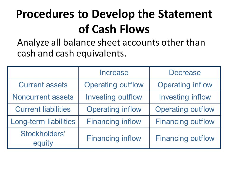 Procedures to Develop the Statement of Cash Flows