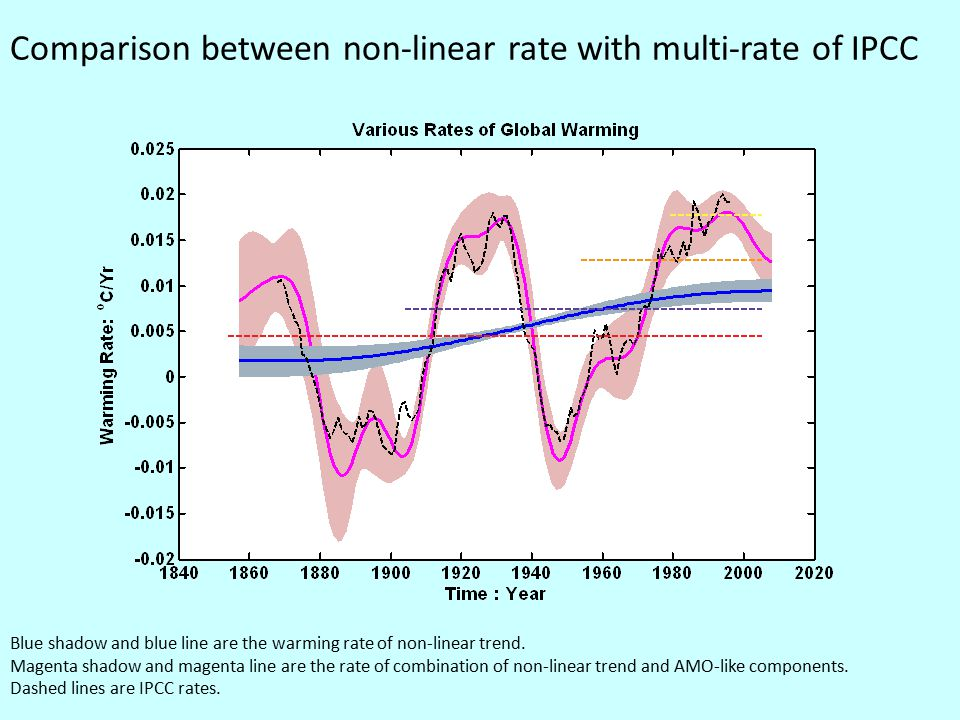Comparison between non-linear rate with multi-rate of IPCC