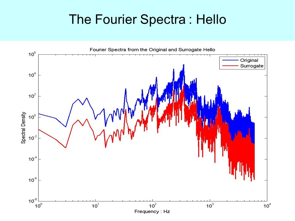 The Fourier Spectra : Hello