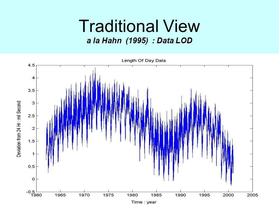 Traditional View a la Hahn (1995) : Data LOD