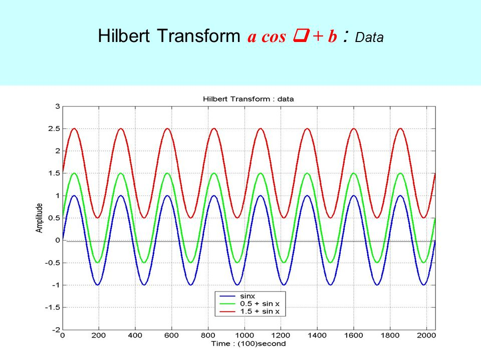 Hilbert Transform a cos  + b : Data