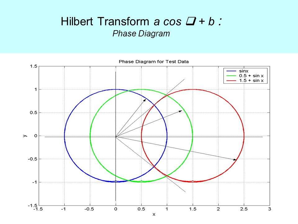 Hilbert Transform a cos  + b : Phase Diagram