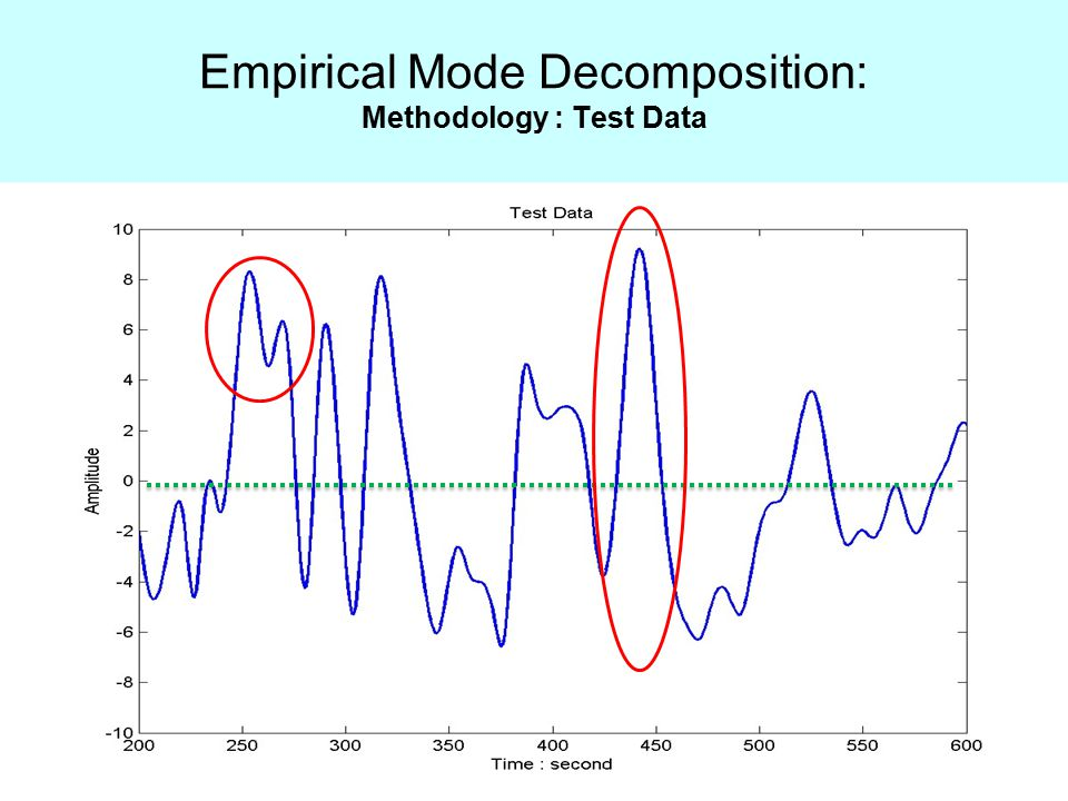 Empirical Mode Decomposition: Methodology : Test Data