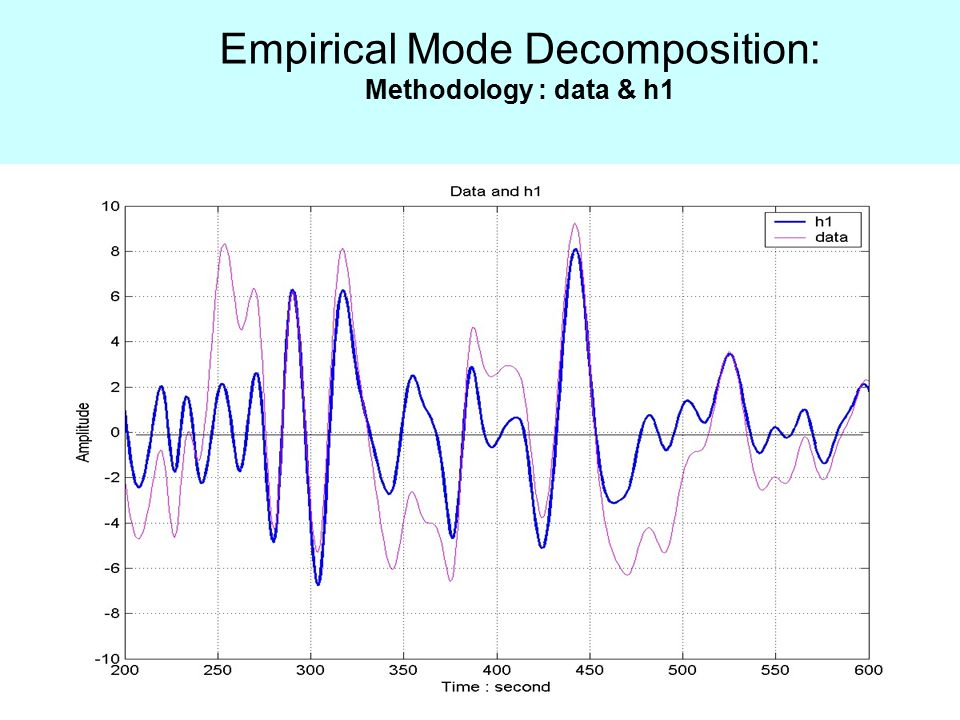 Empirical Mode Decomposition: Methodology : data & h1