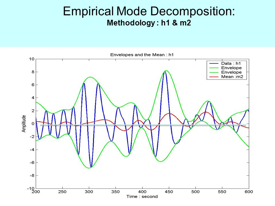 Empirical Mode Decomposition: Methodology : h1 & m2