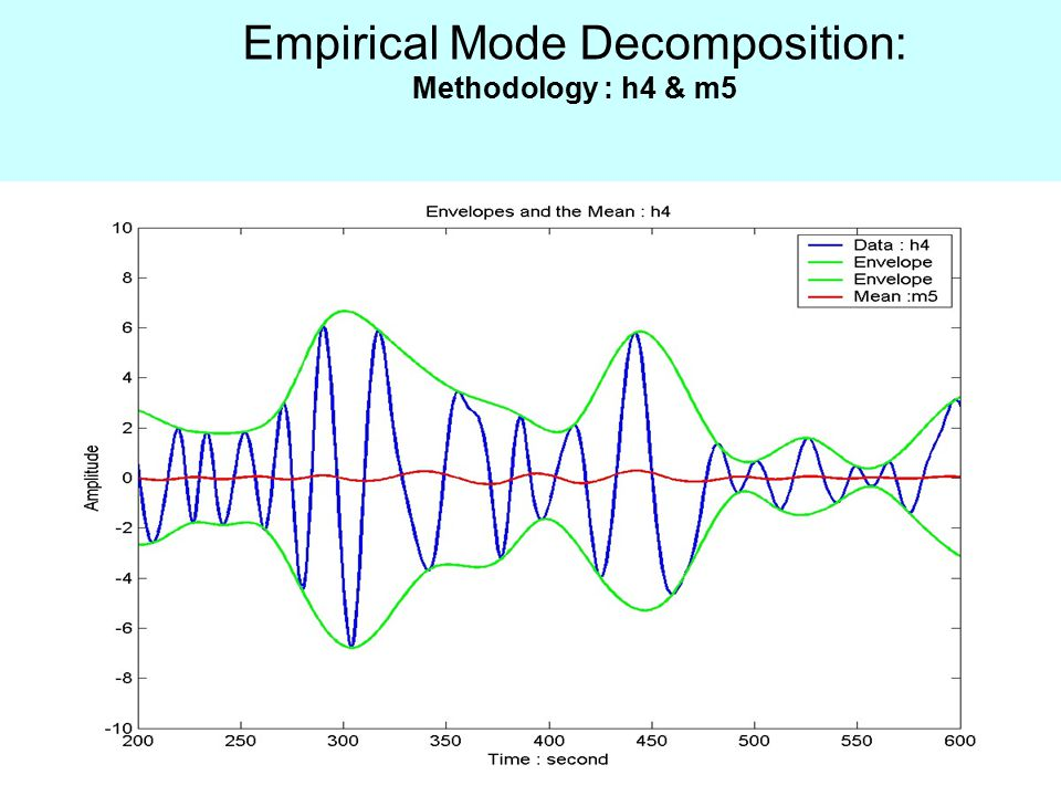 Empirical Mode Decomposition: Methodology : h4 & m5