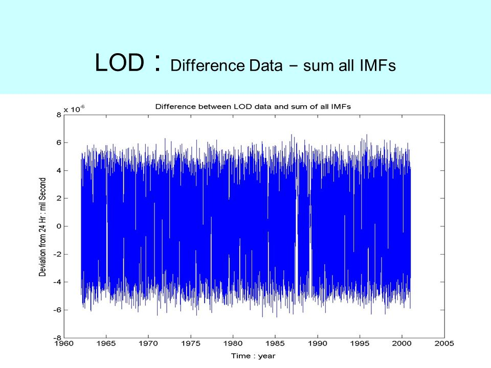 LOD : Difference Data – sum all IMFs