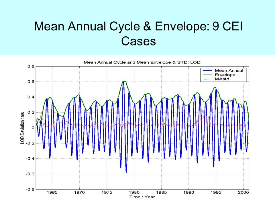 Mean Annual Cycle & Envelope: 9 CEI Cases