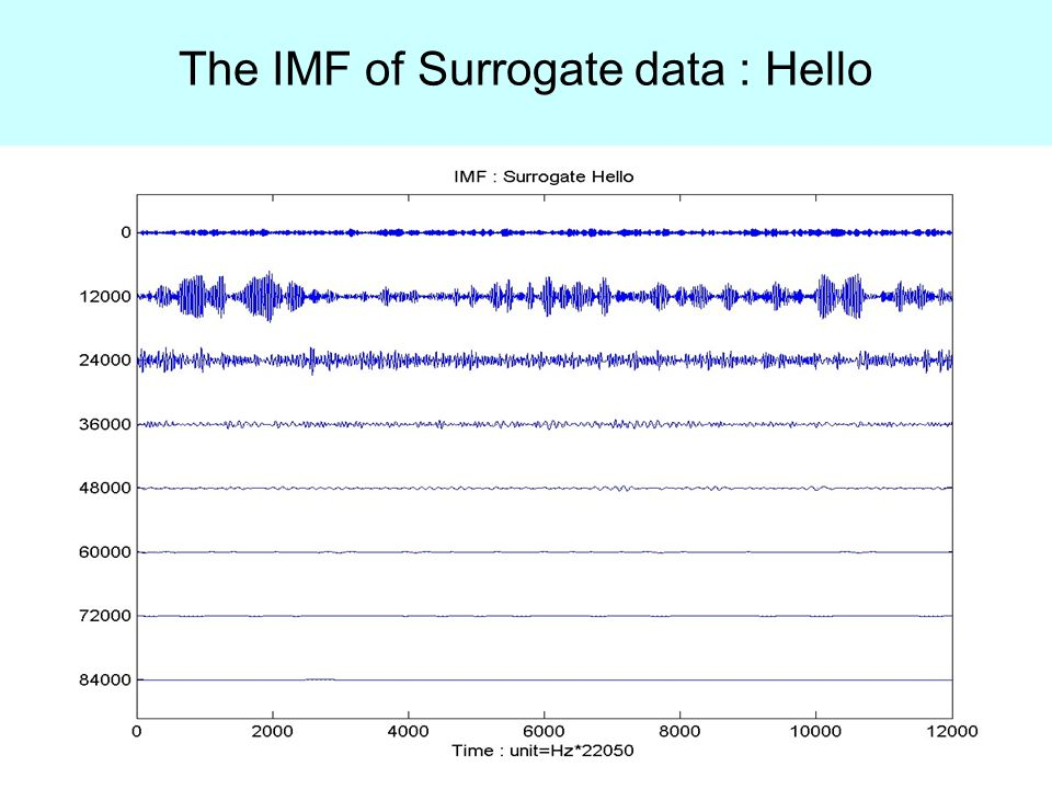 The IMF of Surrogate data : Hello