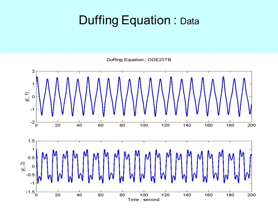Duffing Equation : Data