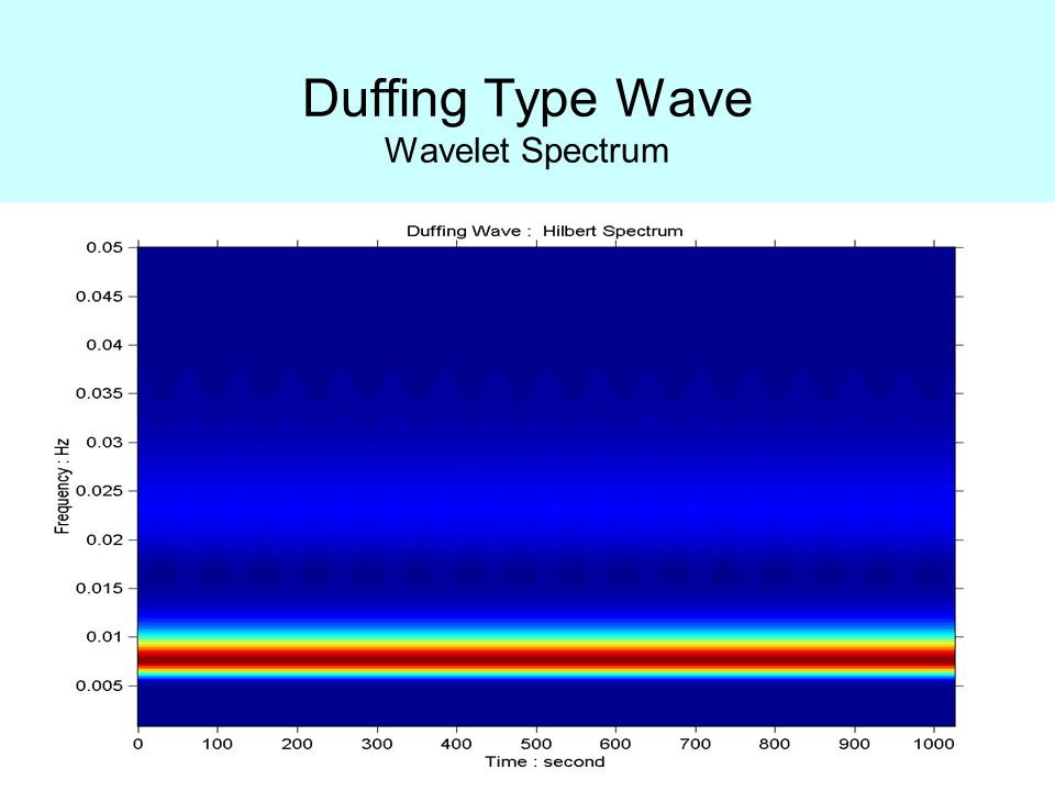 Duffing Type Wave Wavelet Spectrum