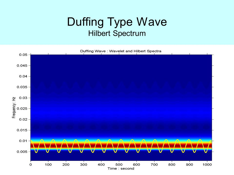 Duffing Type Wave Hilbert Spectrum