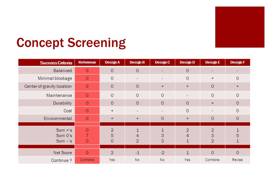 Concept Screening Success Criteria Balanced - Minimal blockage +