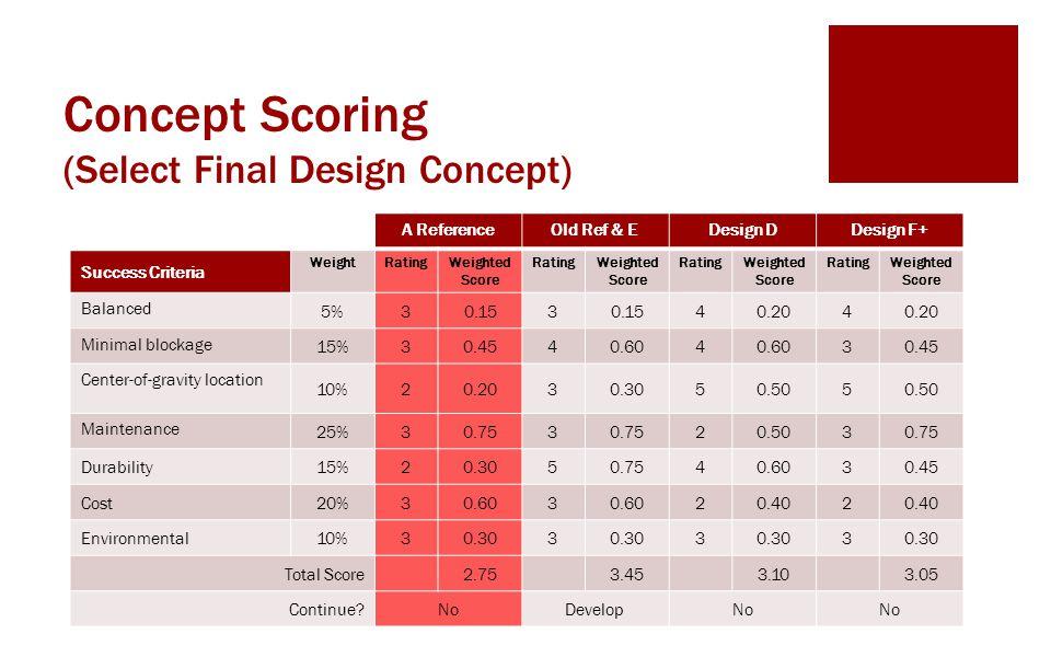 Concept Scoring (Select Final Design Concept)
