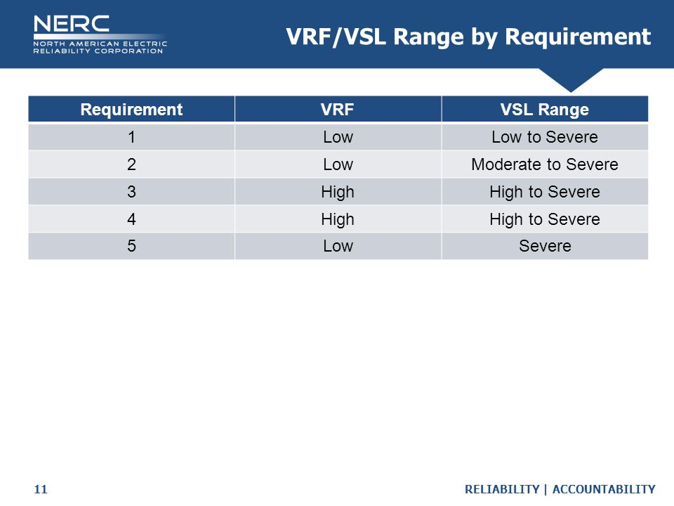 VRF/VSL Range by Requirement