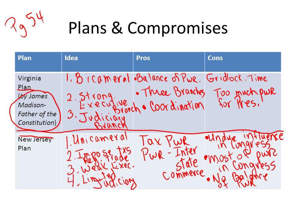 Plans & Compromises Plan Idea Pros Cons Virginia