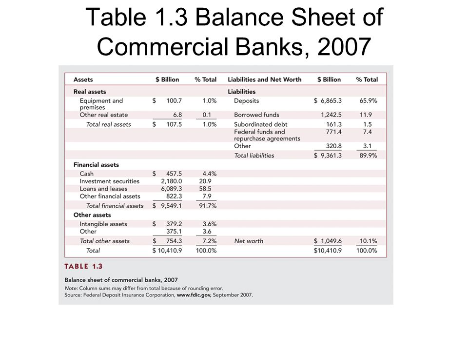 Table 1.3 Balance Sheet of Commercial Banks, 2007