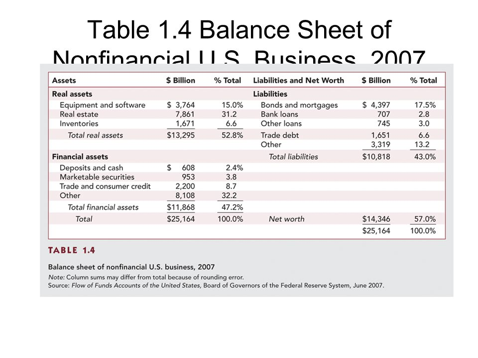 Table 1.4 Balance Sheet of Nonfinancial U.S. Business, 2007
