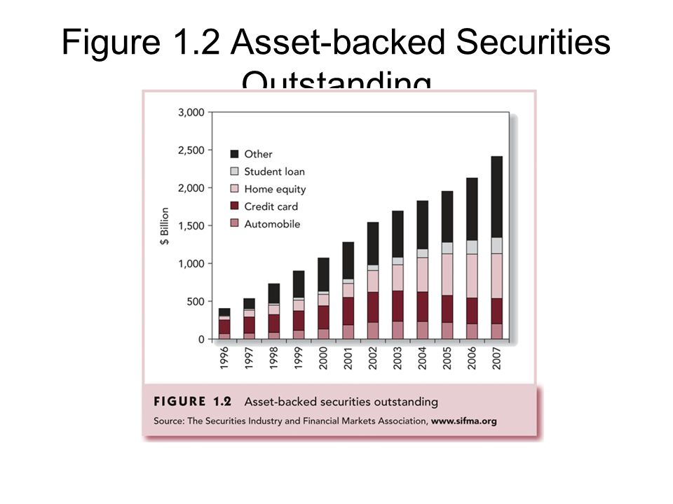 Figure 1.2 Asset-backed Securities Outstanding