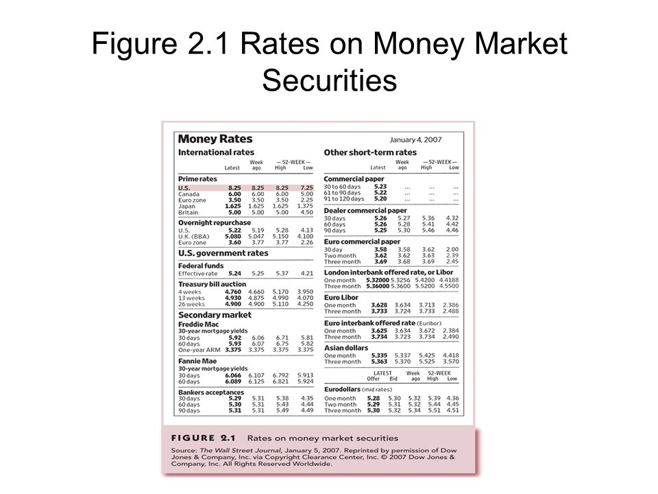 Figure 2.1 Rates on Money Market Securities