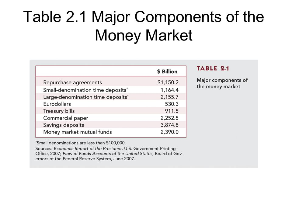 Table 2.1 Major Components of the Money Market