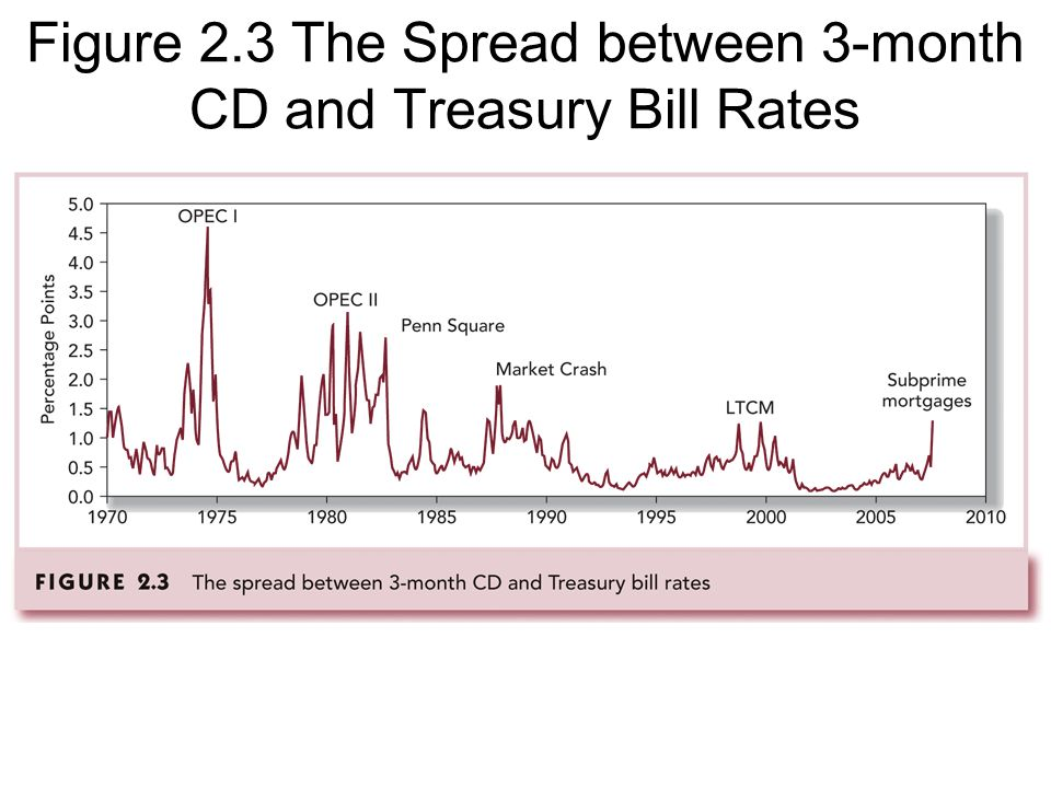 Figure 2.3 The Spread between 3-month CD and Treasury Bill Rates