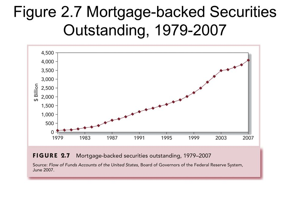 Figure 2.7 Mortgage-backed Securities Outstanding, 1979-2007