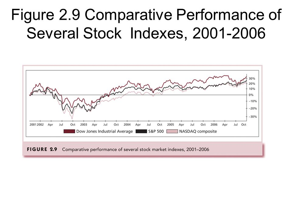 Figure 2.9 Comparative Performance of Several Stock Indexes, 2001-2006