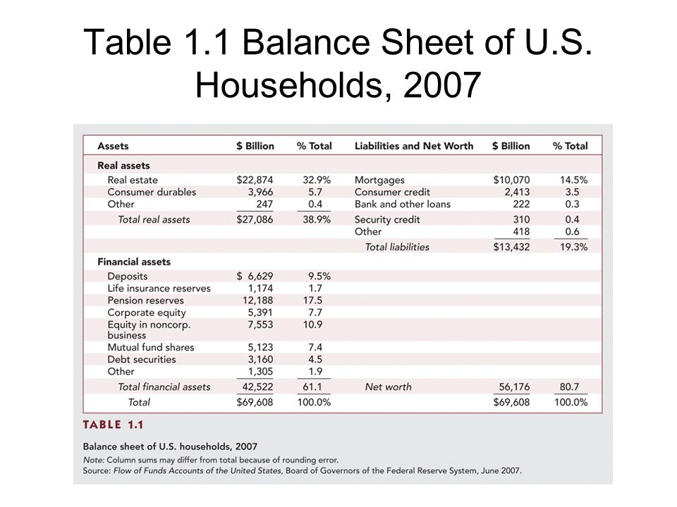 Table 1.1 Balance Sheet of U.S. Households, 2007