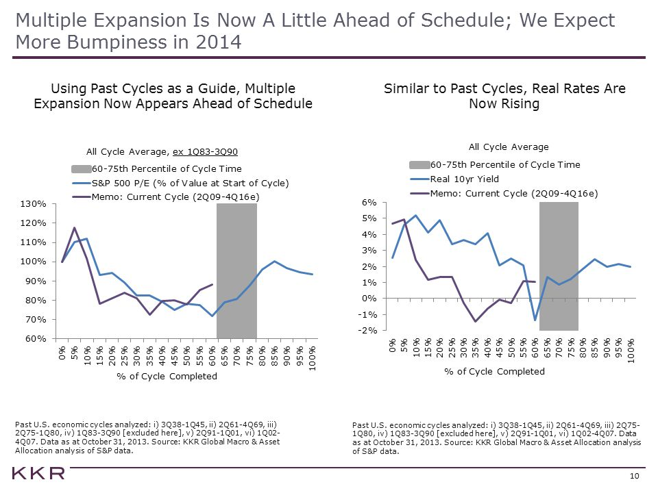 Similar to Past Cycles, Real Rates Are Now Rising