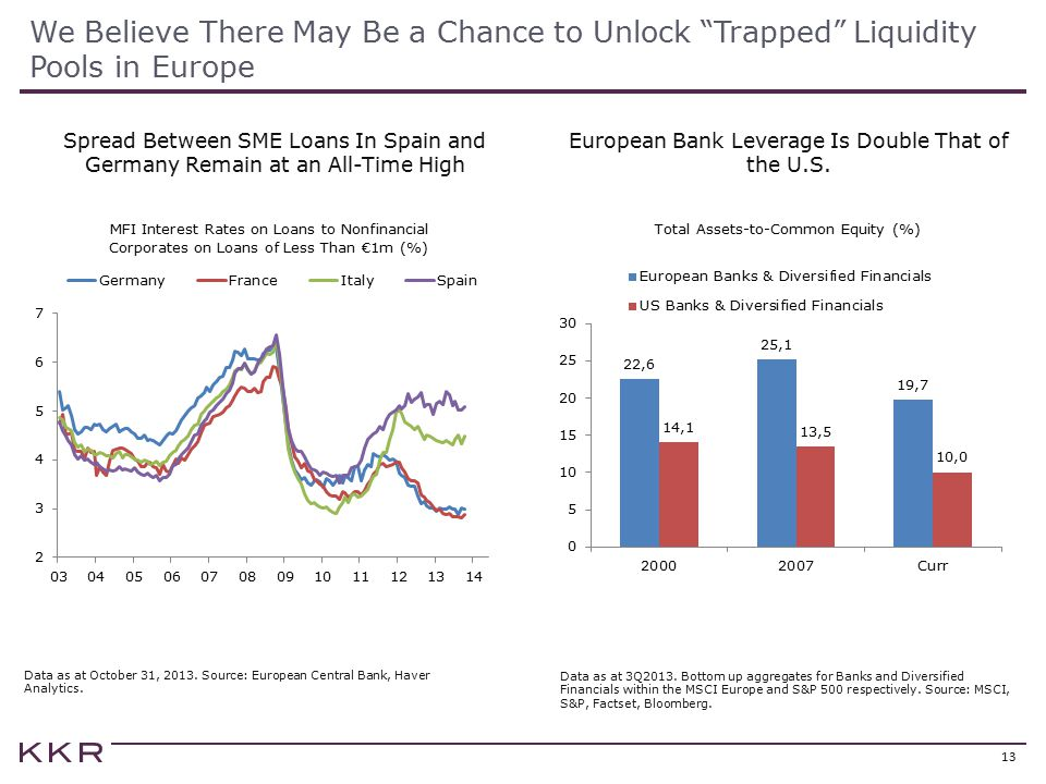 European Bank Leverage Is Double That of the U.S.