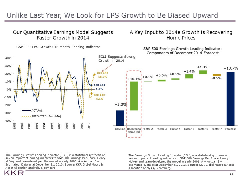Unlike Last Year, We Look for EPS Growth to Be Biased Upward