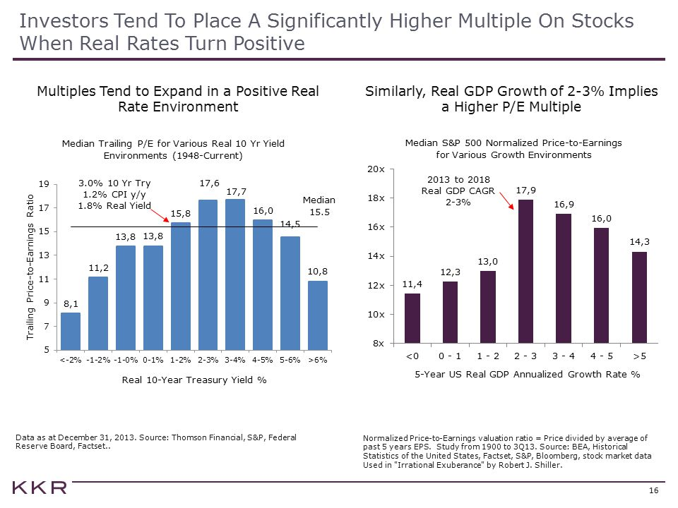Investors Tend To Place A Significantly Higher Multiple On Stocks When Real Rates Turn Positive