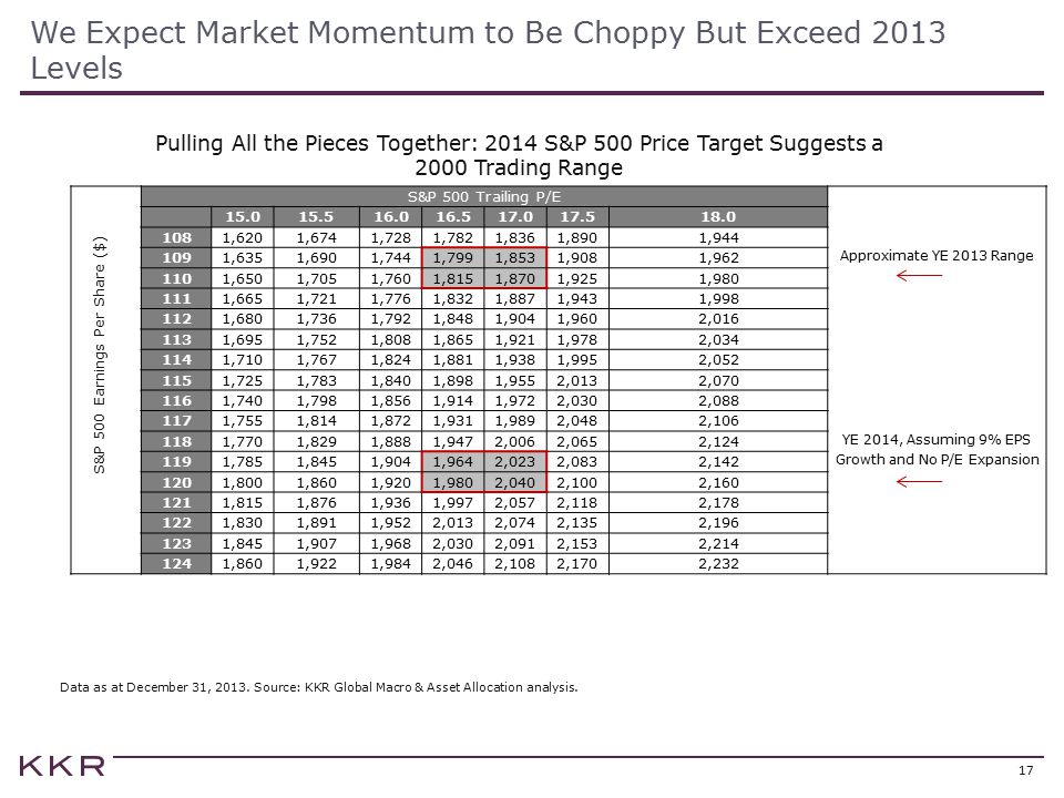 We Expect Market Momentum to Be Choppy But Exceed 2013 Levels