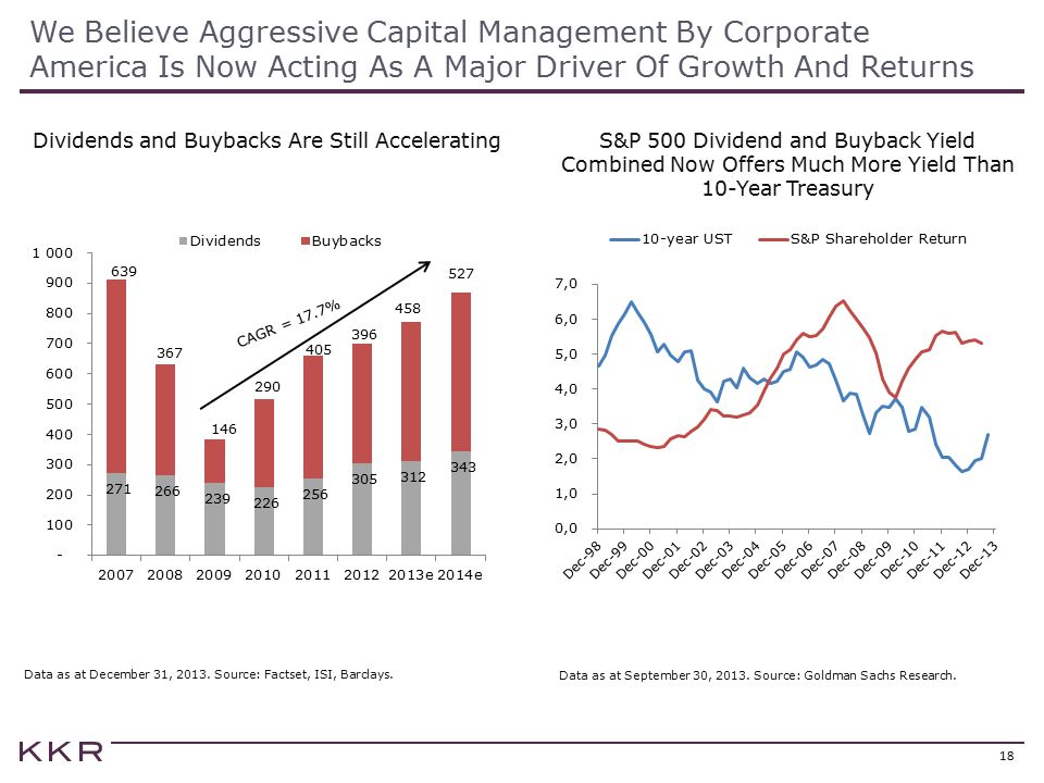 Dividends and Buybacks Are Still Accelerating