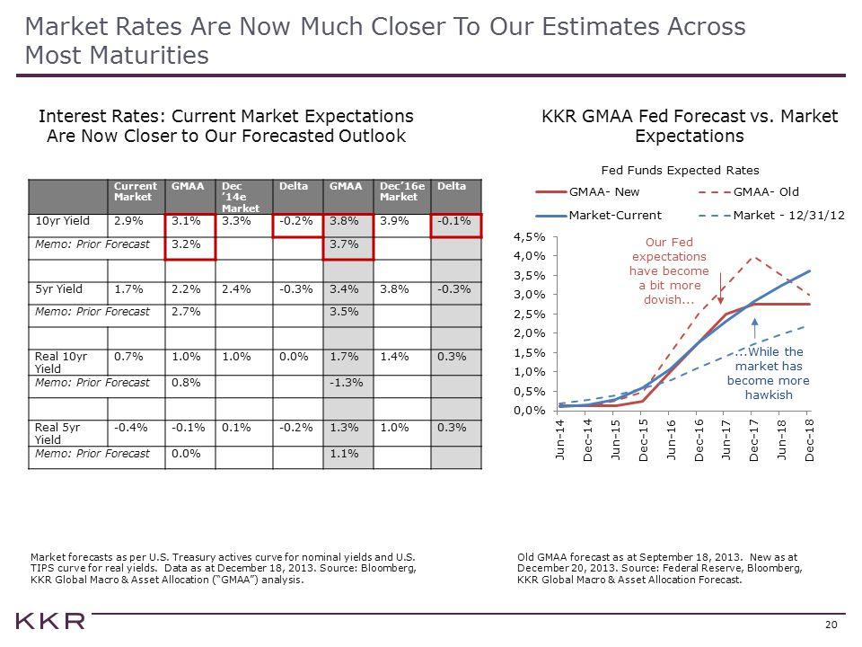 KKR GMAA Fed Forecast vs. Market Expectations