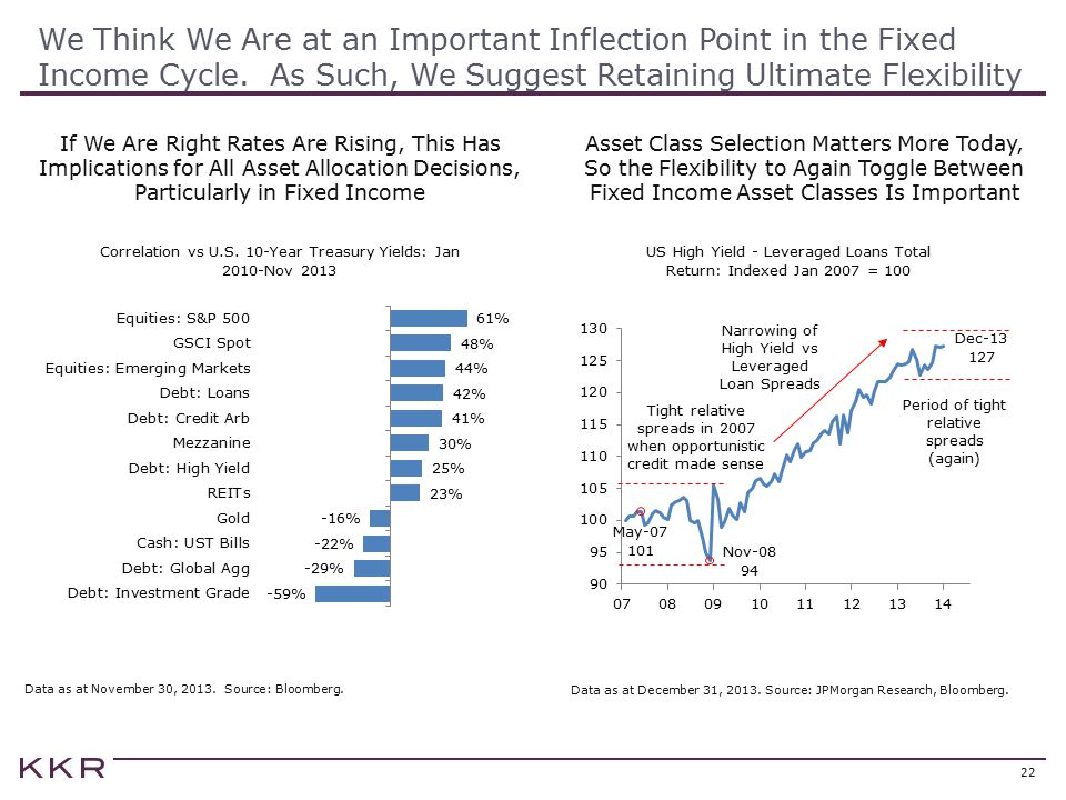We Think We Are at an Important Inflection Point in the Fixed Income Cycle. As Such, We Suggest Retaining Ultimate Flexibility