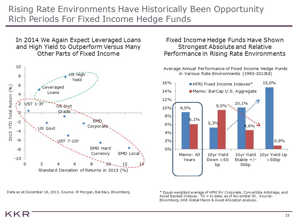 Rising Rate Environments Have Historically Been Opportunity Rich Periods For Fixed Income Hedge Funds