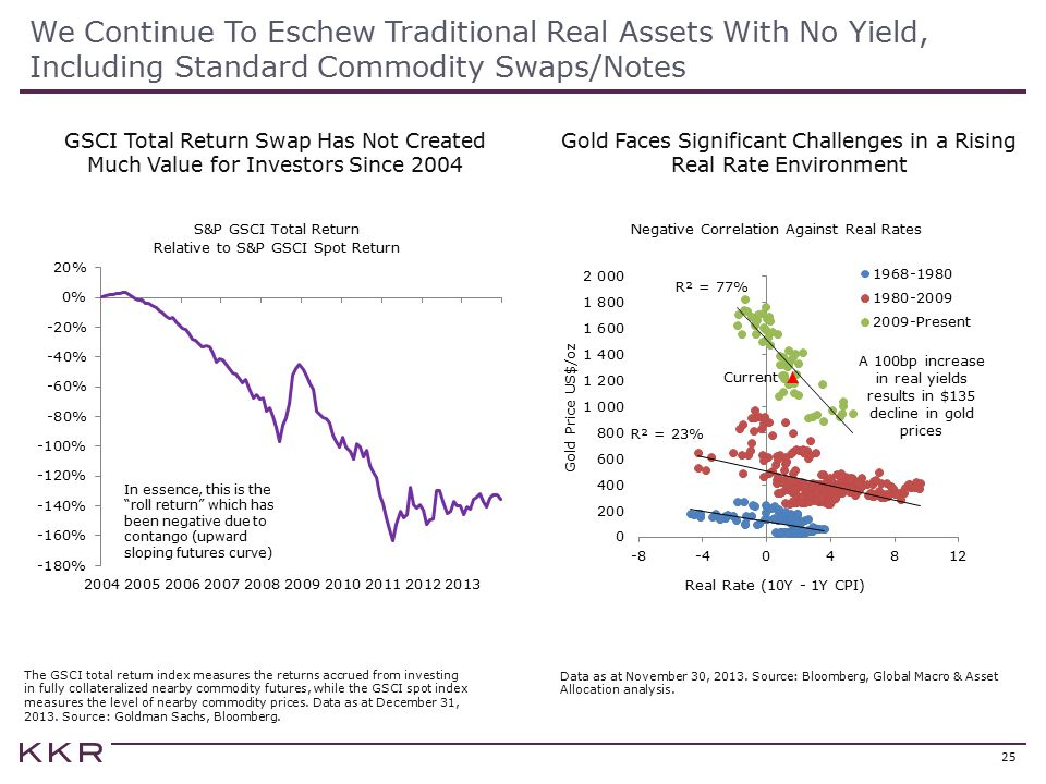 Gold Faces Significant Challenges in a Rising Real Rate Environment