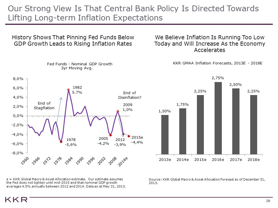 Our Strong View Is That Central Bank Policy Is Directed Towards Lifting Long-term Inflation Expectations