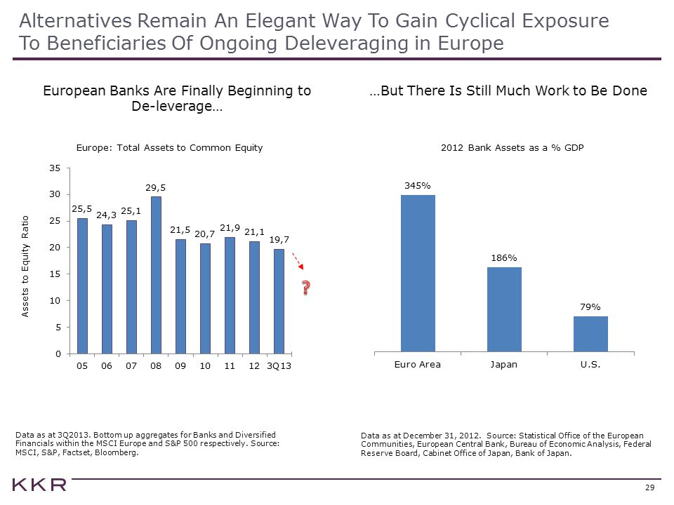 Alternatives Remain An Elegant Way To Gain Cyclical Exposure To Beneficiaries Of Ongoing Deleveraging in Europe